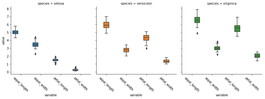 Moving from R to python - 3/7 - matplotlib and seaborn