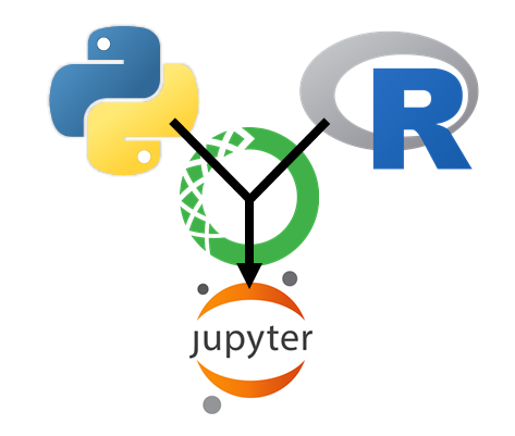 Polyglot conda environments - 3/3 - jupyter and rpy2