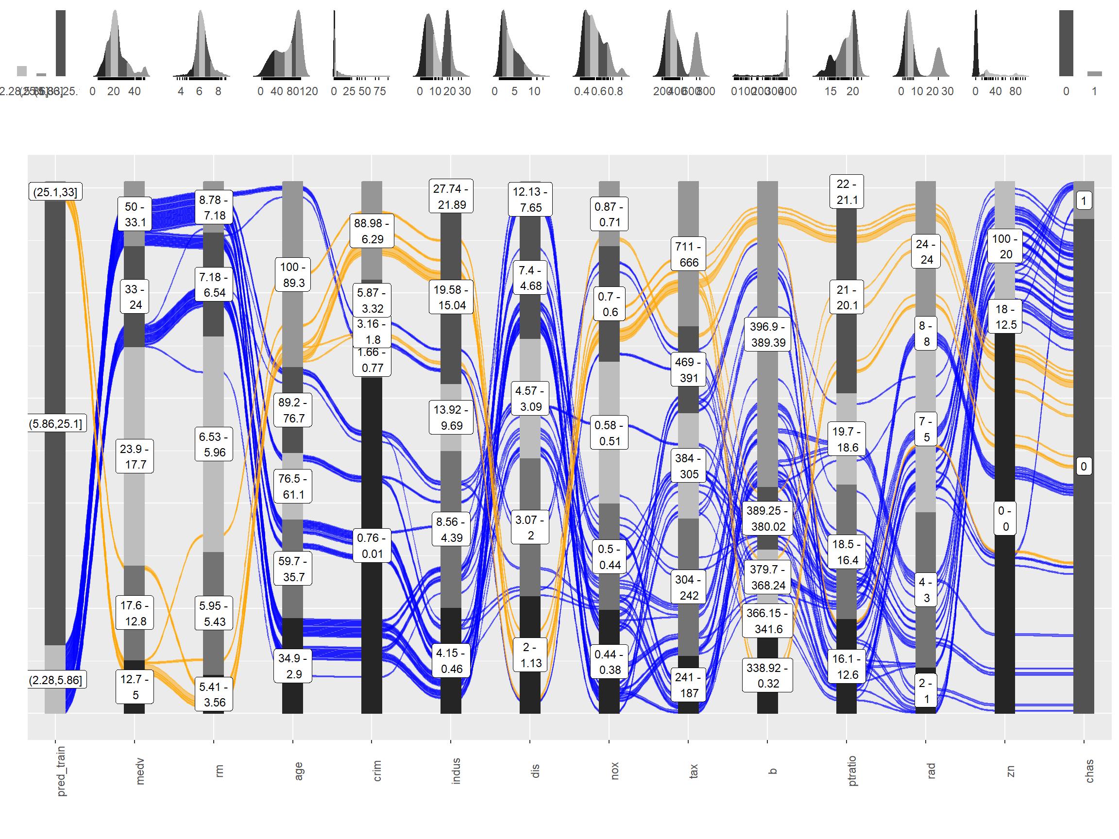 Visualising Model Response with easyalluvial